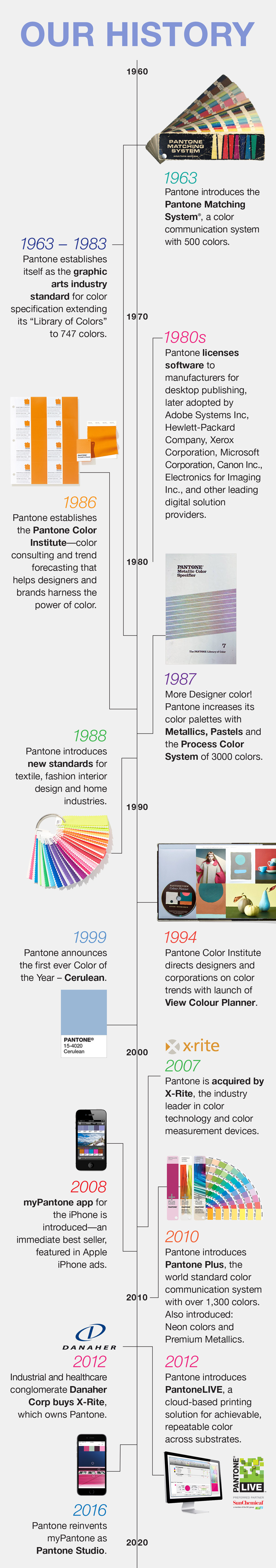 The History of Pantone Timeline